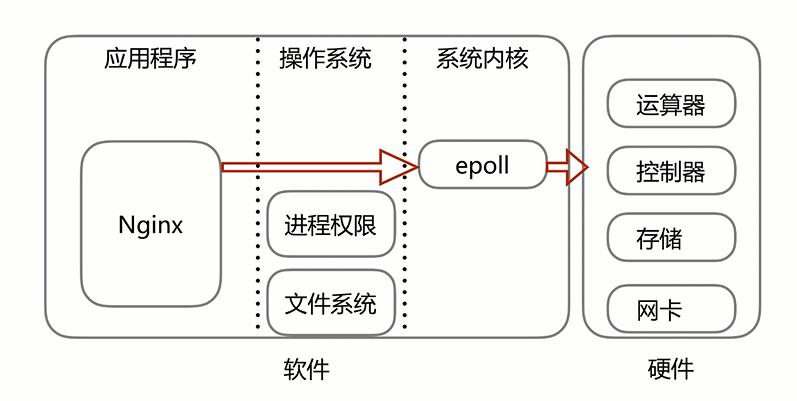 epoll模型的作用