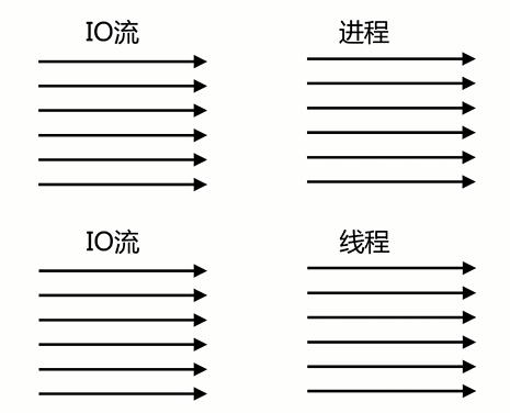 多进程多线程处理模式