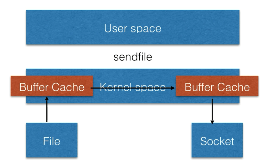 sendfile的处理流程